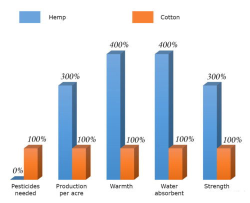 Unique properties of industrial hemp fiber